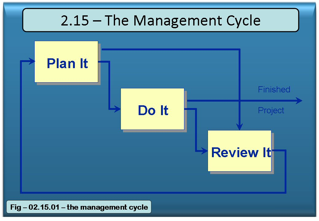 The Management Cycle