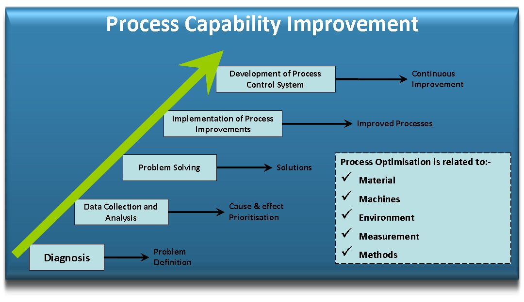 what is process capability pdf