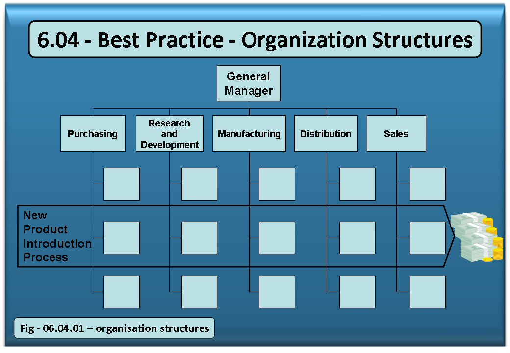 management style and organisational structure for The way in which an organization is structured has a great impact on the style of management needed to optimize the organization a misfit between management styles and the organizational.