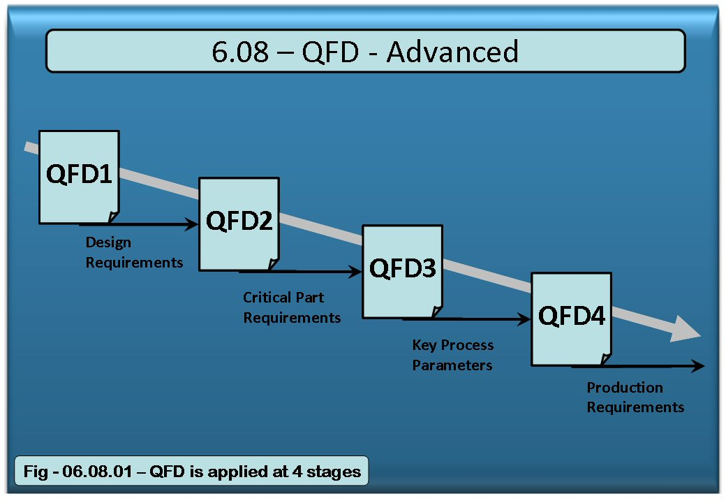 thesis on qfd Of these the most used method is the asi and will continue to be the study of this  thesis [3] qfd application figure 2 – qfd steps inside informational project.