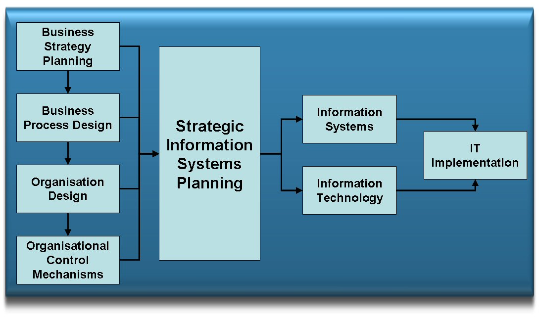 a discussion on planning for management information system A management information system (mis) is 'an integrated user-machine system for providing information to support operations, management and decision making functions in an organization the system utilizes computers, manual procedures, models for analysis, planning, control and decision making, and a database' (davis and olson, 1984.