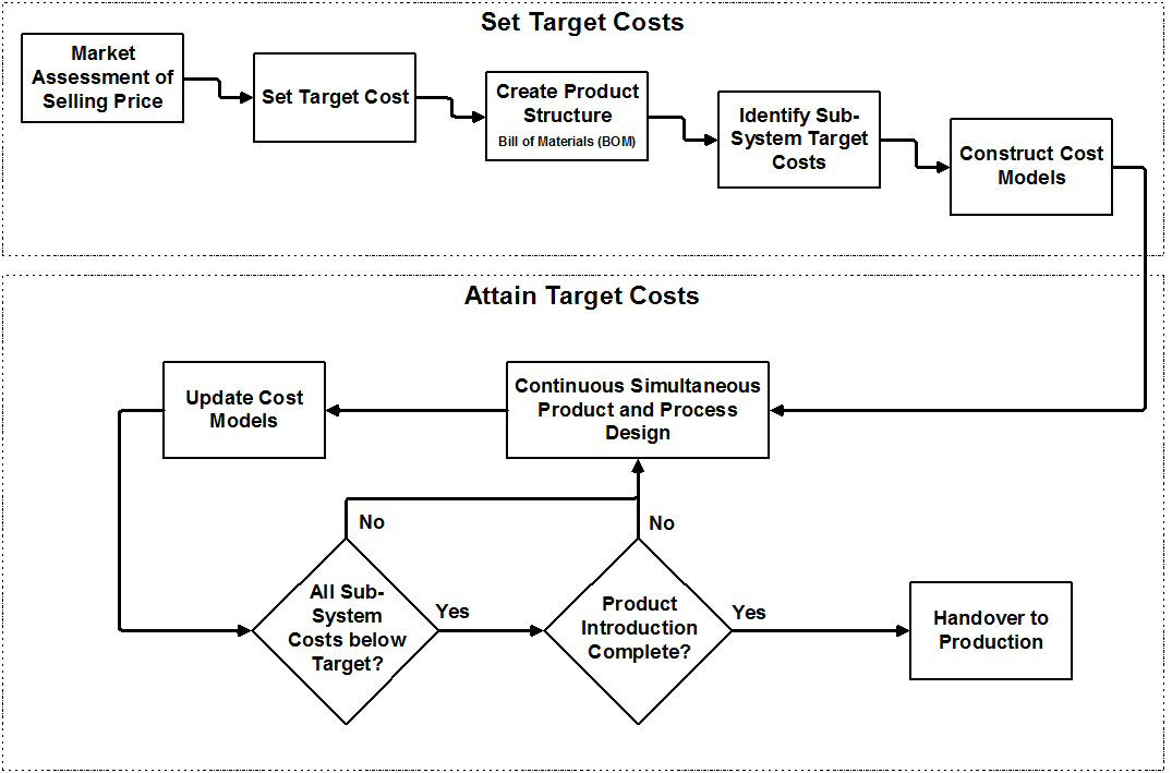 an overview of target costing Dear experts,i am new to sap, i want to know how the costing of production order is donewhat is total target cost / total actual cost / total plan costand how these.